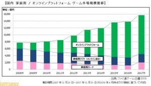 ゲーム業界の市場規模